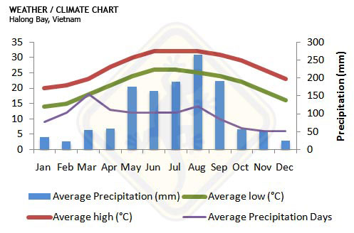 halong-bay-weather-climate-chart